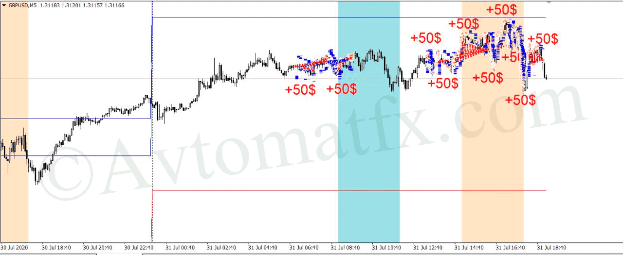 scalper_avtomatfx-funt500
