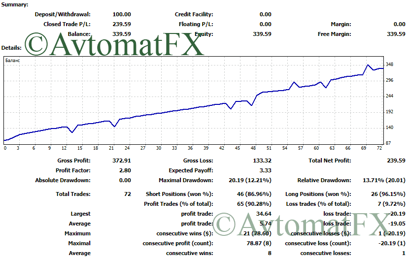 BestGrid-gbpjpy1 Advisor Trading Results